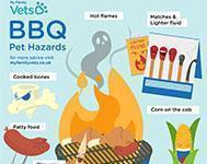 Dangers of barbecue season for dog